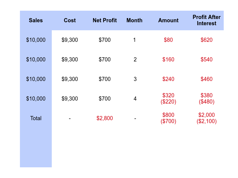 Example on how interest may affect net profit