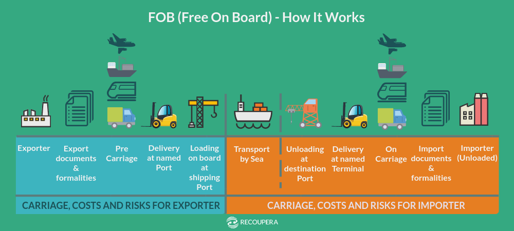Recoupera graphical representation of FOB Free On Board and how it works